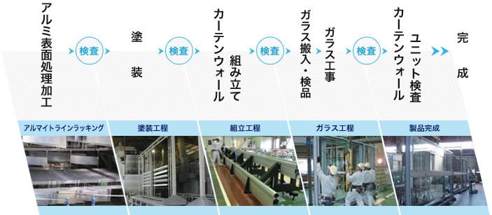 生産工程フロー図